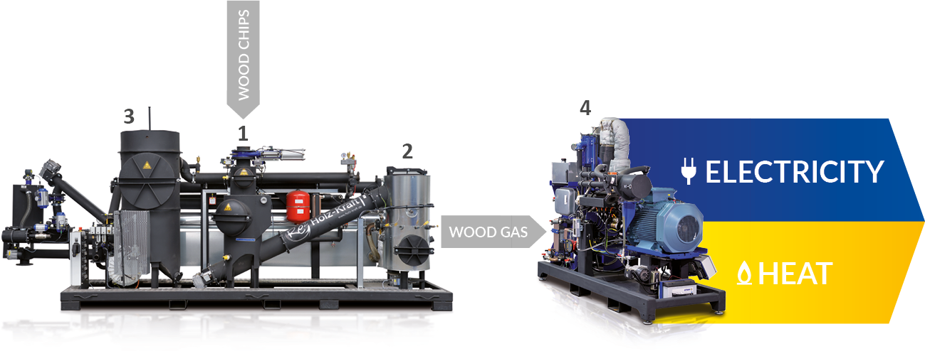 Biomass power plant from Spanner Re²